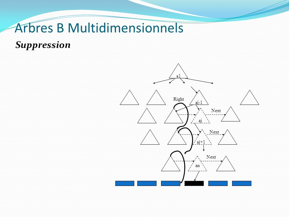 a1 aj-1 aj aj+1 an Next Right Arbres B Multidimensionnels Suppression