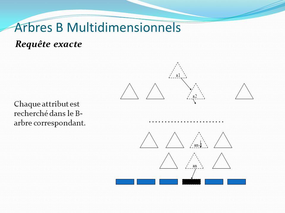 Chaque attribut est recherché dans le B- arbre correspondant. Arbres B Multidimensionnels Requête exacte a1 a2 an-1 an ……………………