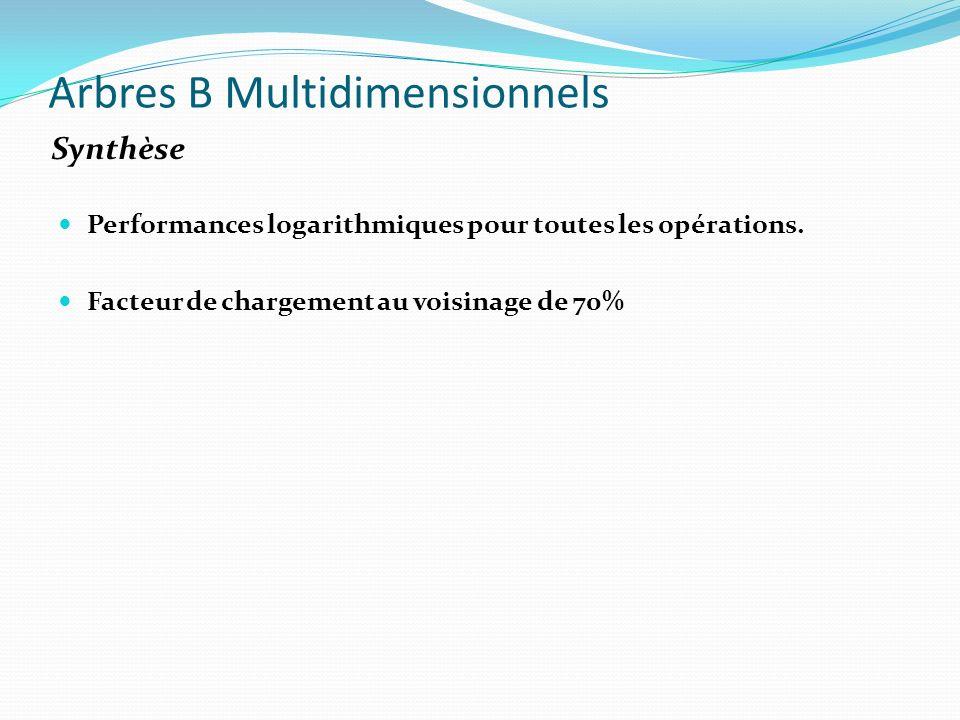 Performances logarithmiques pour toutes les opérations. Facteur de chargement au voisinage de 70% Arbres B Multidimensionnels Synthèse