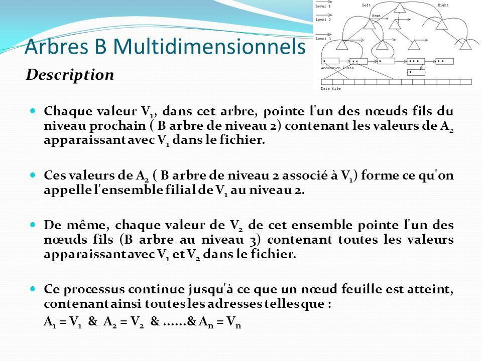 Arbres B Multidimensionnels Chaque valeur V 1, dans cet arbre, pointe l'un des nœuds fils du niveau prochain ( B arbre de niveau 2) contenant les vale