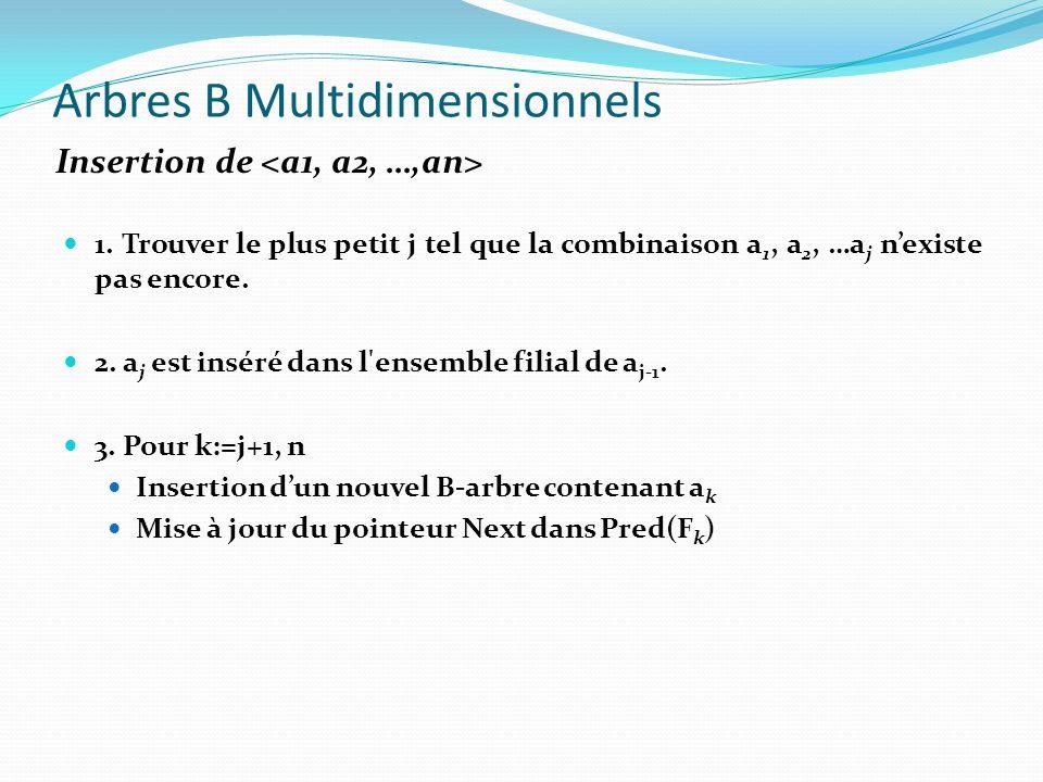 Arbres B Multidimensionnels 1. Trouver le plus petit j tel que la combinaison a 1, a 2, …a j nexiste pas encore. 2. a j est inséré dans l'ensemble fil