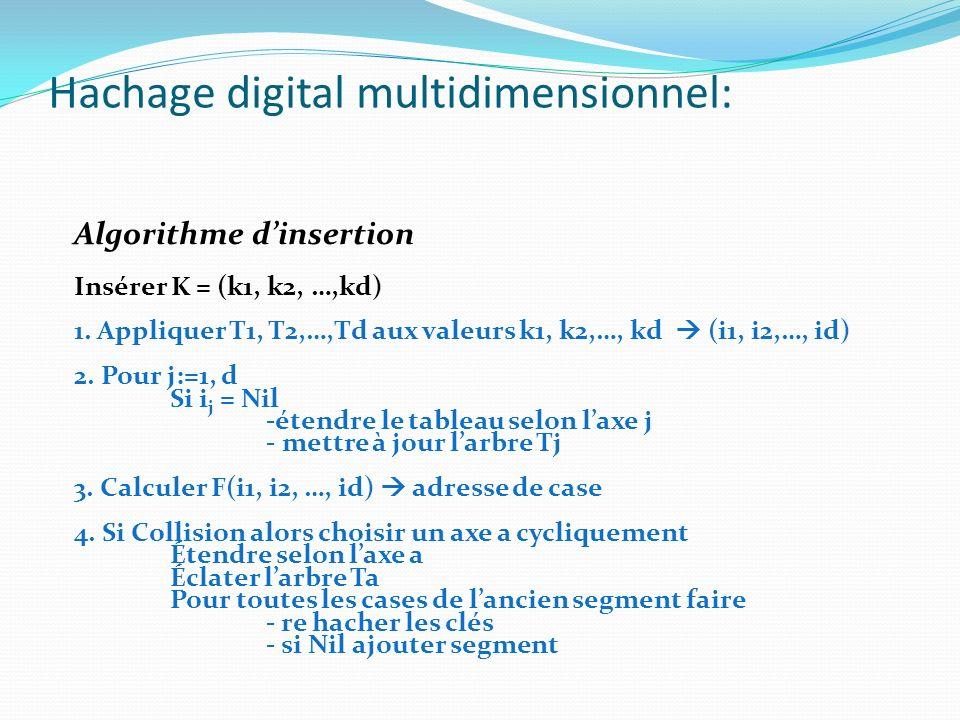 Hachage digital multidimensionnel: Algorithme dinsertion Insérer K = (k1, k2, …,kd) 1. Appliquer T1, T2,…,Td aux valeurs k1, k2,…, kd (i1, i2,…, id) 2