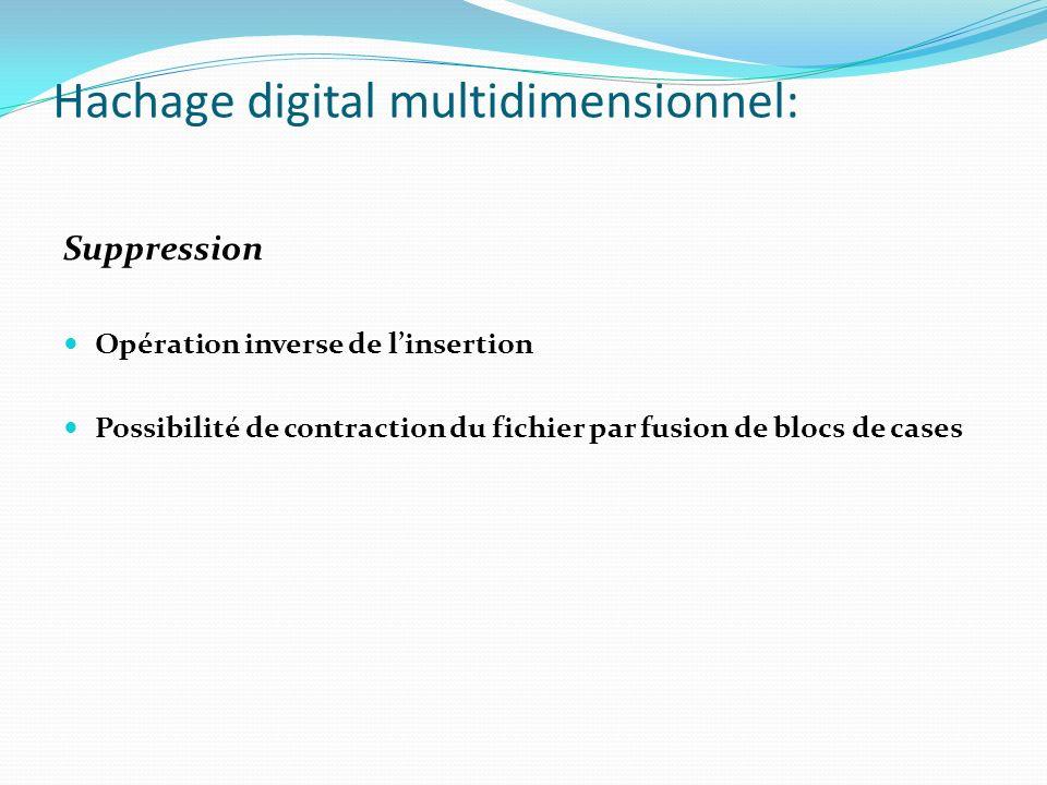 Hachage digital multidimensionnel: Suppression Opération inverse de linsertion Possibilité de contraction du fichier par fusion de blocs de cases