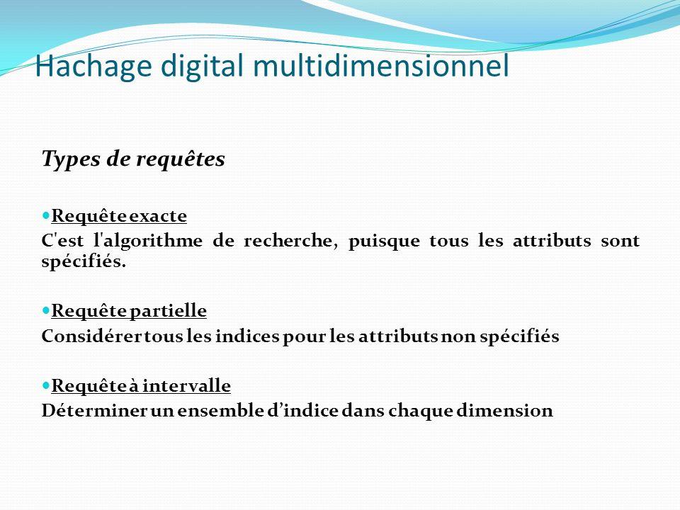 Hachage digital multidimensionnel Types de requêtes Requête exacte C'est l'algorithme de recherche, puisque tous les attributs sont spécifiés. Requête