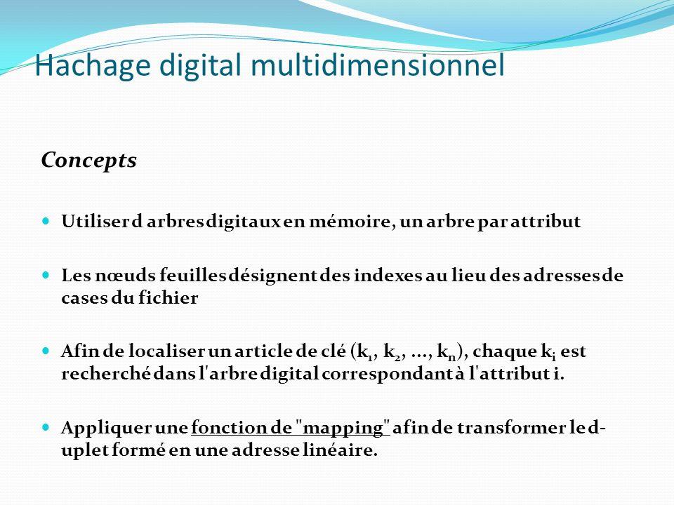 Hachage digital multidimensionnel Concepts Utiliser d arbres digitaux en mémoire, un arbre par attribut Les nœuds feuilles désignent des indexes au li