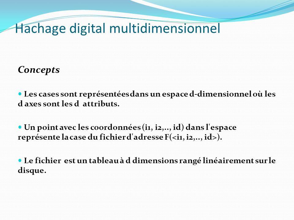 Hachage digital multidimensionnel Requête partielle Parcours dun tableau à (d-q) dimension i2 I1 := * I3 := * Spécification de q valeurs