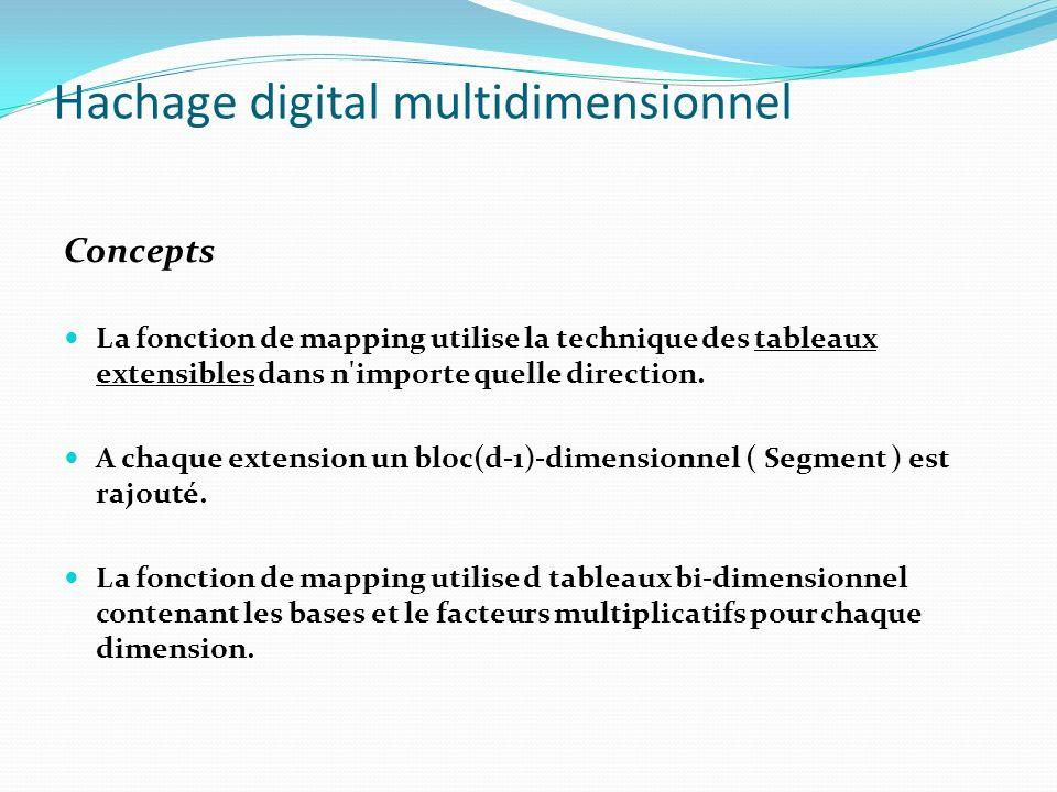 Hachage digital multidimensionnel Concepts La fonction de mapping utilise la technique des tableaux extensibles dans n'importe quelle direction. A cha