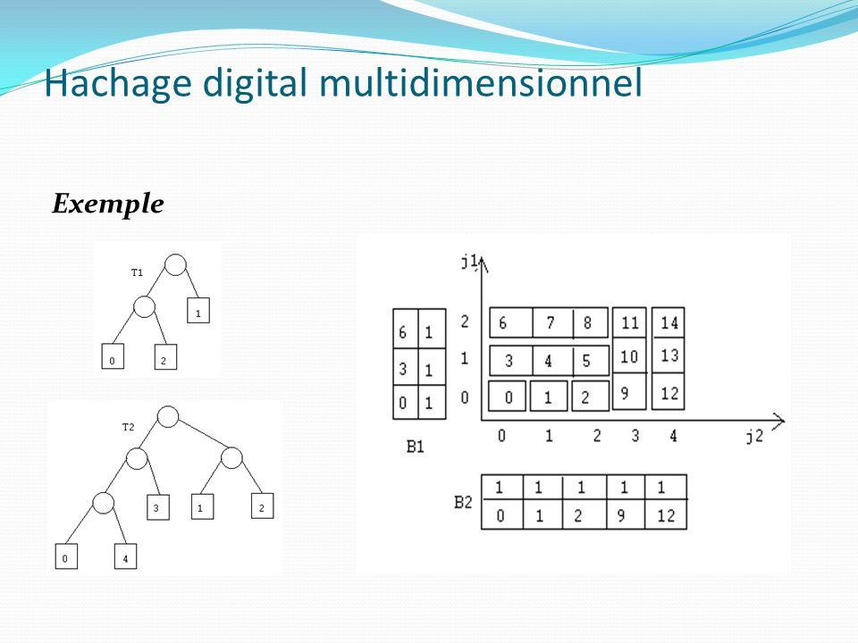 Hachage digital multidimensionnel Conclusion Fonction de mapping utilise un index : d tableaux contenant les bases et facteurs multiplicatifs Très bonnes performances daccès.