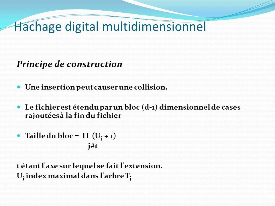 En cas de collision : a)Choisir un axe dextension (de manière cyclique) b)Ajouter un nouveau segment c)Redistribuer les clés entre lancien et le nouveau segment Extension par bloc de plusieurs cases Hachage digital multidimensionnel Insertion