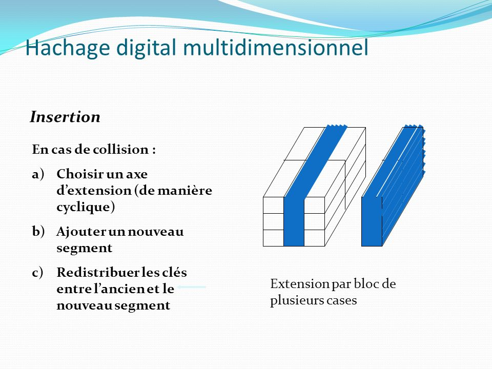 Hachage digital multidimensionnel Exemple déclatement selon laxe j1