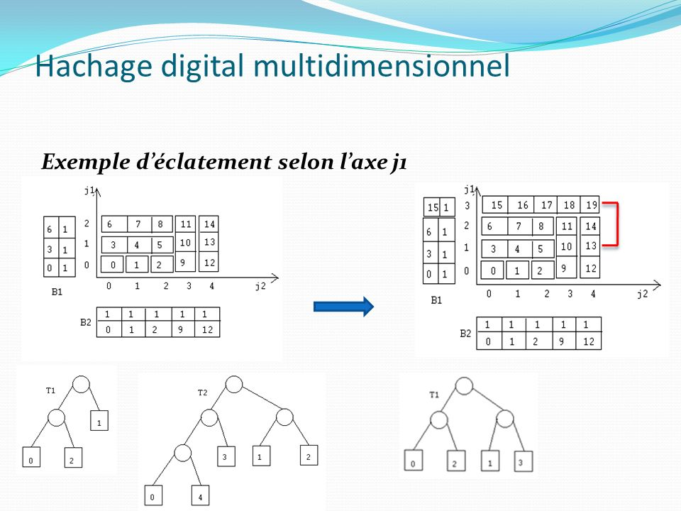 Hachage digital multidimensionnel: Algorithme dinsertion Insérer K = (k1, k2, …,kd) 1.