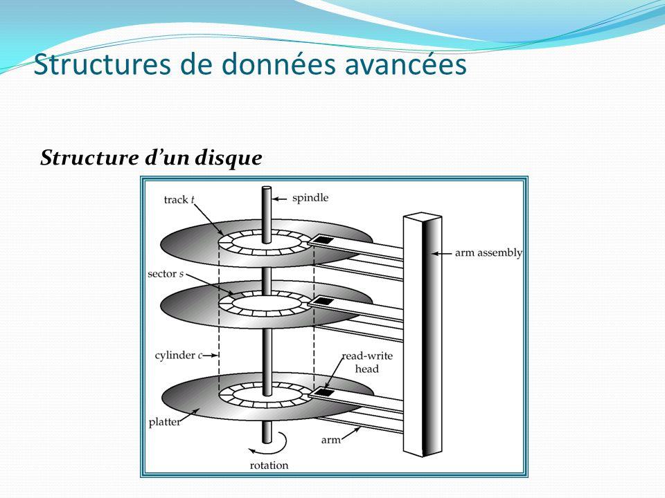 Structure dun disque Structures de données avancées