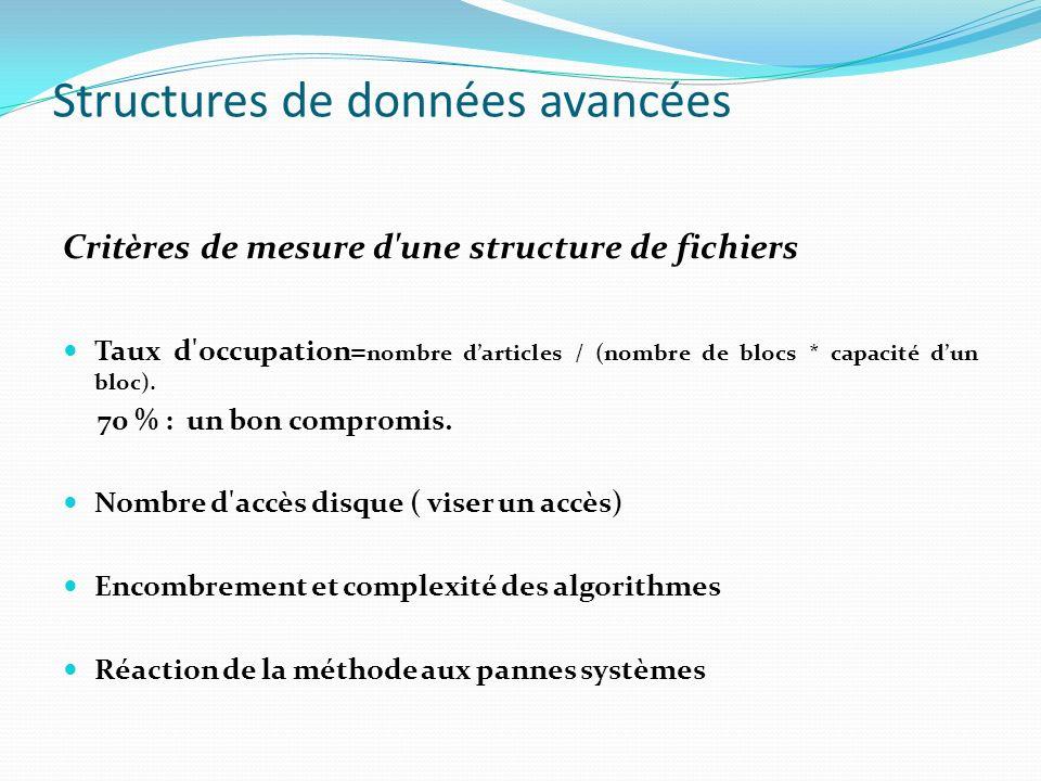 Structures de données avancées Critères de mesure d'une structure de fichiers Taux d'occupation= nombre darticles / (nombre de blocs * capacité dun bl