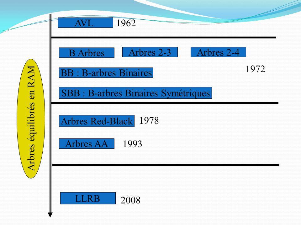 AVL B Arbres Arbres 2-3Arbres 2-4 Arbres AA Arbres Red-Black Arbres équilibrés en RAM 1962 1972 1993 2008 LLRB 1978 BB : B-arbres Binaires SBB : B-arb