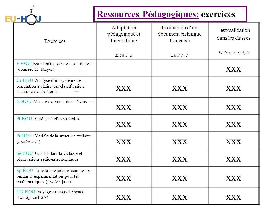 Ressources Pédagogiques: exercices Exercices Adaptation pédagogique et linguistique Etblt 1, 2 Production dun document en langue française Etblt 1, 2 Test/validation dans les classes Etblt 1, 2, 3, 4, 5 F-HOU: Exoplanètes et vitesses radiales (données M.