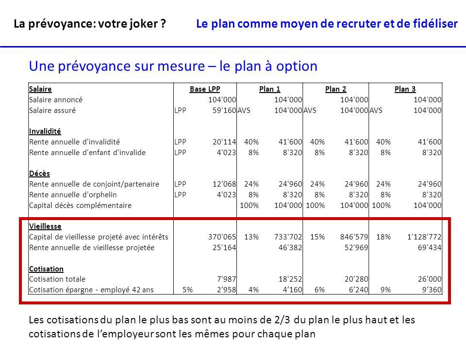 La prévoyance: votre joker ? Une prévoyance sur mesure – le plan à option SalaireBase LPPPlan 1Plan 2Plan 3 Salaire annoncé 104'000 Salaire assuréLPP5