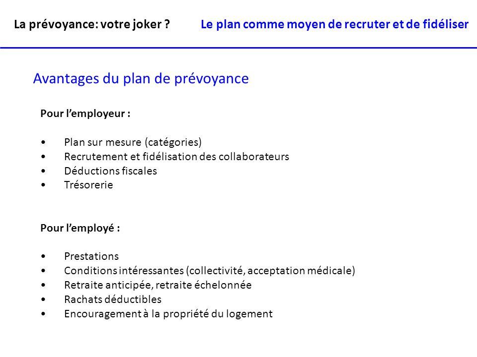 La prévoyance: votre joker ? Avantages du plan de prévoyance Pour lemployeur : Plan sur mesure (catégories) Recrutement et fidélisation des collaborat