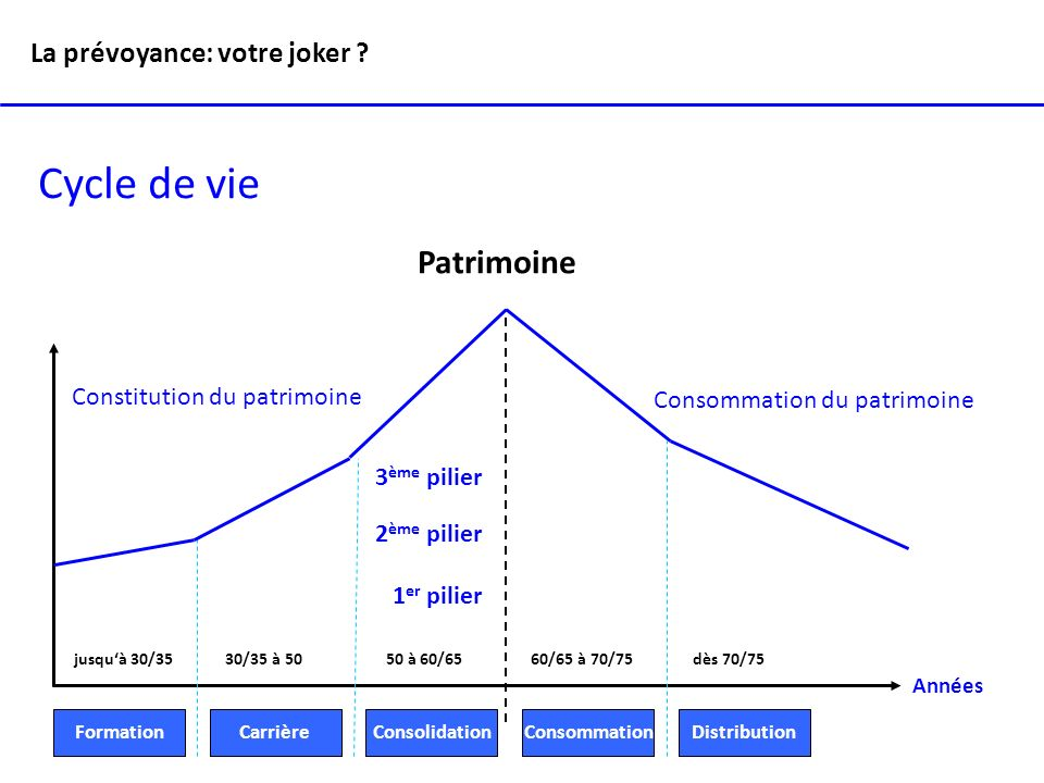 Cycle de vie jusquà 30/35 30/35 à 50 50 à 60/65 60/65 à 70/75 dès 70/75 Formation CarrièreConsolidationConsommationDistribution Patrimoine Constitutio