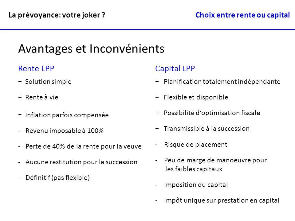 Avantages et Inconvénients Rente LPP + Solution simple + Rente à vie = Inflation parfois compensée - Revenu imposable à 100% - Perte de 40% de la rent