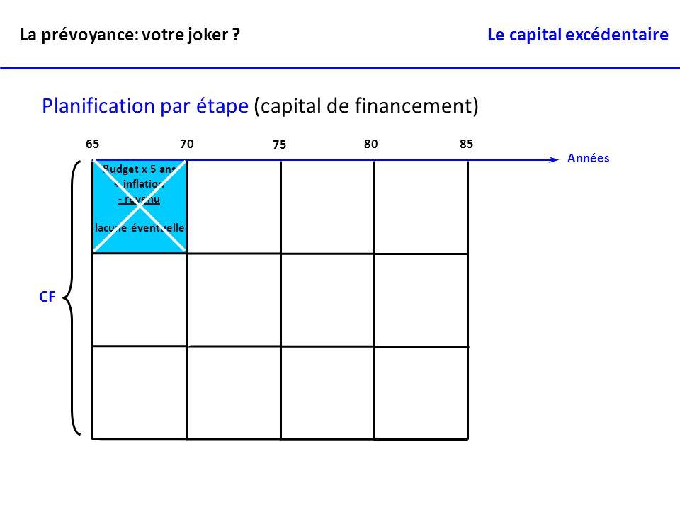 Années 6570 75 80 85 Planification par étape (capital de financement) Budget x 5 ans + inflation - revenu lacune éventuelle CF La prévoyance: votre jo