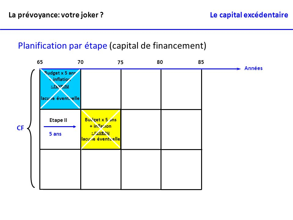 Années 6570 75 80 85 Planification par étape (capital de financement) Budget x 5 ans + inflation - revenu lacune éventuelle Budget x 5 ans + inflation