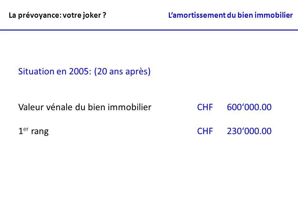 Situation en 2005: (20 ans après) Valeur vénale du bien immobilierCHF600000.00 1 er rangCHF230000.00 La prévoyance: votre joker ? Lamortissement du bi