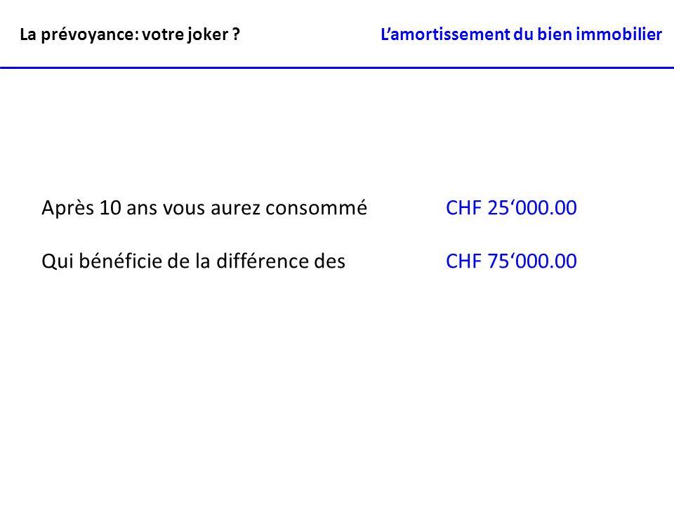 Après 10 ans vous aurez consommé CHF 25000.00 Qui bénéficie de la différence des CHF 75000.00 La prévoyance: votre joker ? Lamortissement du bien immo