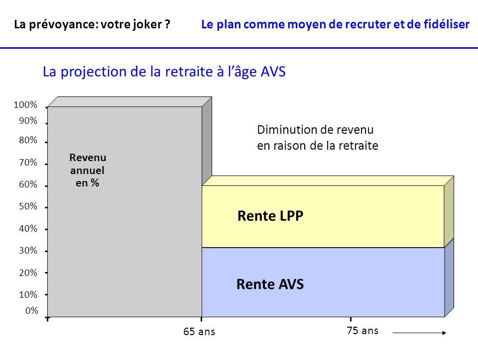 10% 20% 30% 40% 50% 60% 70% 80% 90% 100% 0% Rente AVS Revenu annuel en % Diminution de revenu en raison de la retraite Rente LPP 65 ans 75 ans La proj