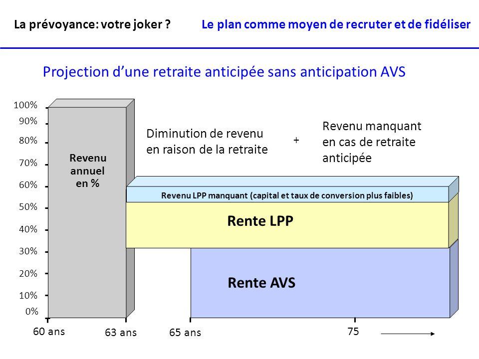 La prévoyance: votre joker ? Diminution de revenu en raison de la retraite 10% 20% 30% 40% 50% 60% 70% 80% 90% 100% 0% Rente AVS Revenu annuel en % Re