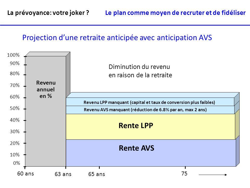 Années 6570 75 80 85 Planification par étape (capital de financement) Budget x 5 ans + inflation - revenu lacune éventuelle CF La prévoyance: votre joker .