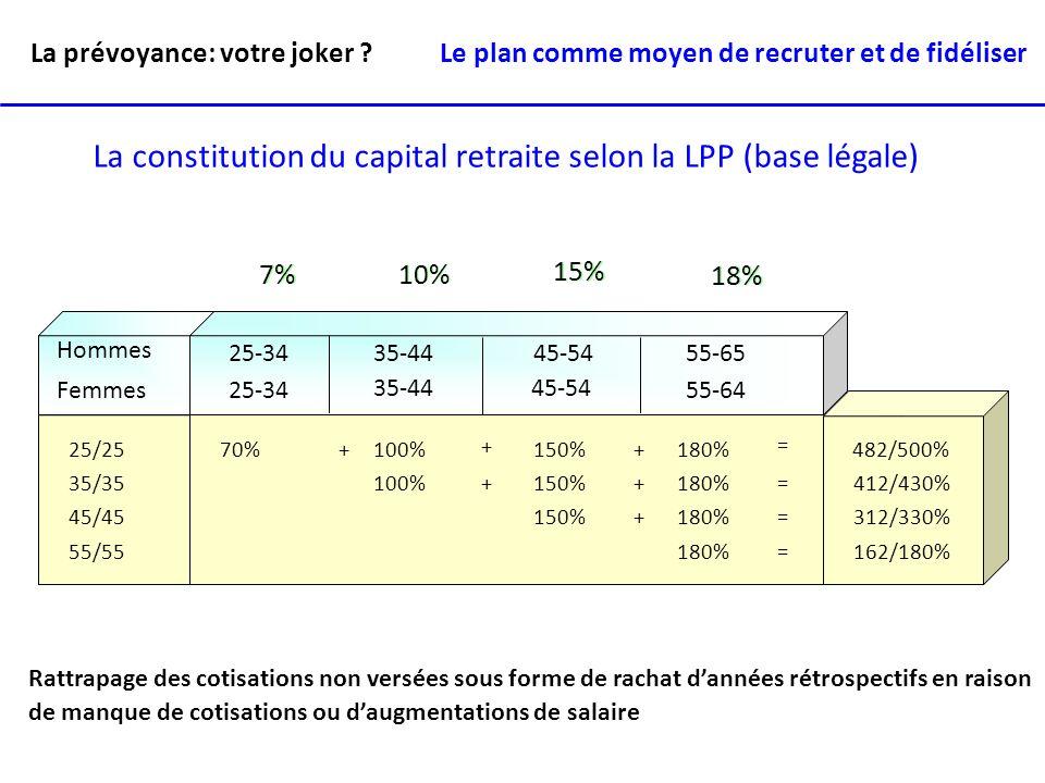 Années 6570 75 80 85 Planification par étape (capital de financement) Budget x 5 ans + inflation - revenu lacune éventuelle Budget x 5 ans + inflation - revenu lacune éventuelle 5 ans CF Etape II La prévoyance: votre joker .
