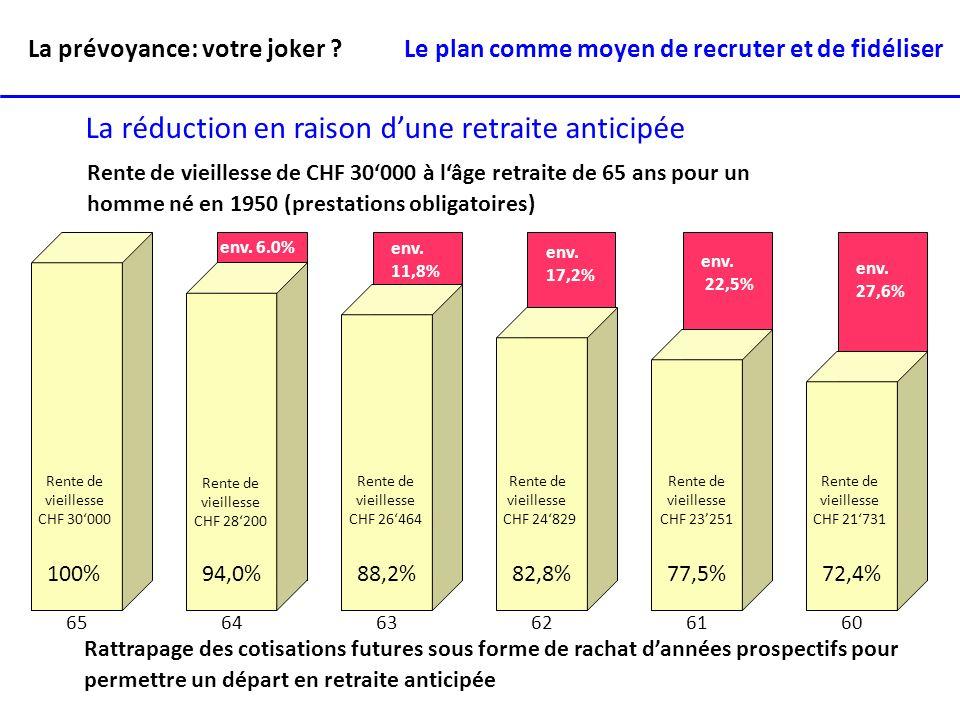 La prévoyance: votre joker ? 100%94,0%88,2%82,8%77,5%72,4% env. 6.0% env. 11,8% env. 17,2% env. 22,5% env. 27,6% Rente de vieillesse CHF 30000 6564636