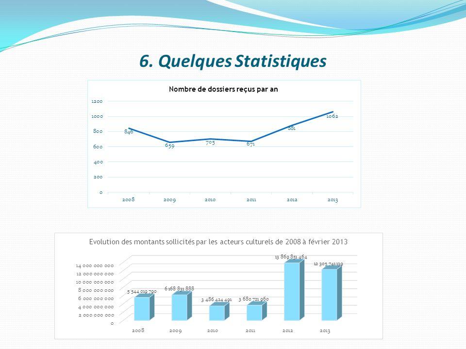 6. Quelques Statistiques