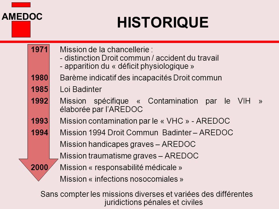 AMEDOC HISTORIQUE 1971 Mission de la chancellerie : - distinction Droit commun / accident du travail - apparition du « déficit physiologique » 1980 Ba