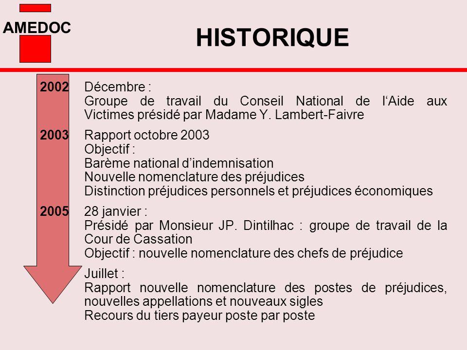 AMEDOC 2002Décembre : Groupe de travail du Conseil National de lAide aux Victimes présidé par Madame Y. Lambert-Faivre 2003Rapport octobre 2003 Object