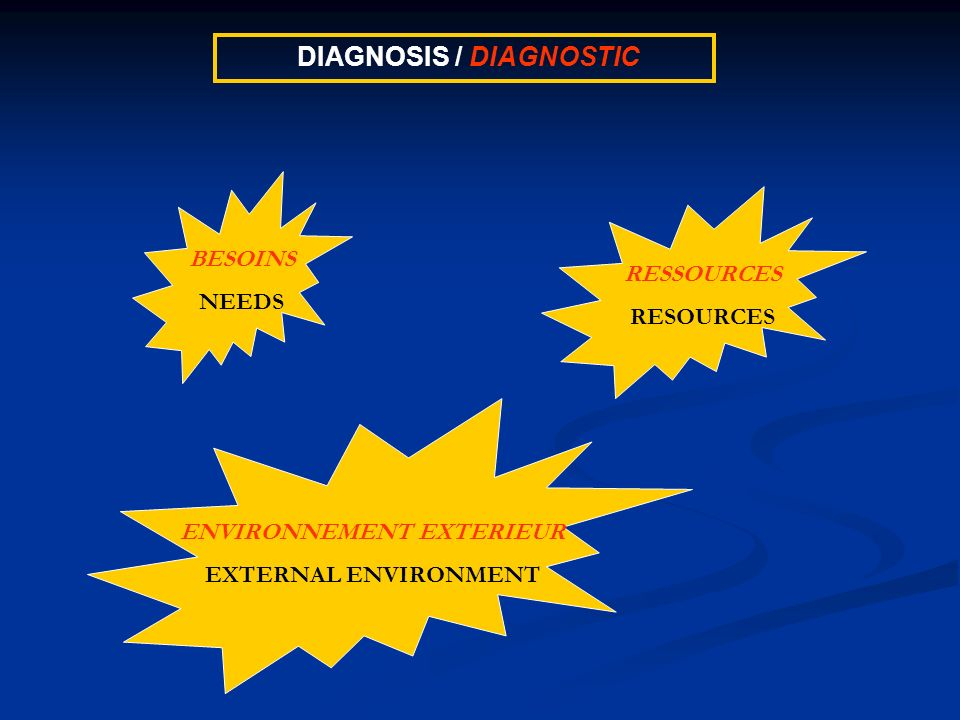 DIAGNOSIS / DIAGNOSTIC BESOINS NEEDS RESSOURCES RESOURCES ENVIRONNEMENT EXTERIEUR EXTERNAL ENVIRONMENT