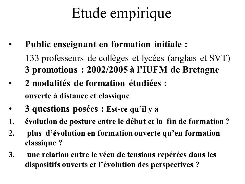 Etude empirique Public enseignant en formation initiale : 133 professeurs de collèges et lycées (anglais et SVT) 3 promotions : 2002/2005 à lIUFM de B