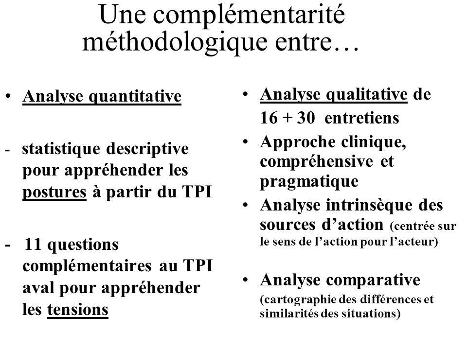 Une complémentarité méthodologique entre… Analyse quantitative - statistique descriptive pour appréhender les postures à partir du TPI - 11 questions