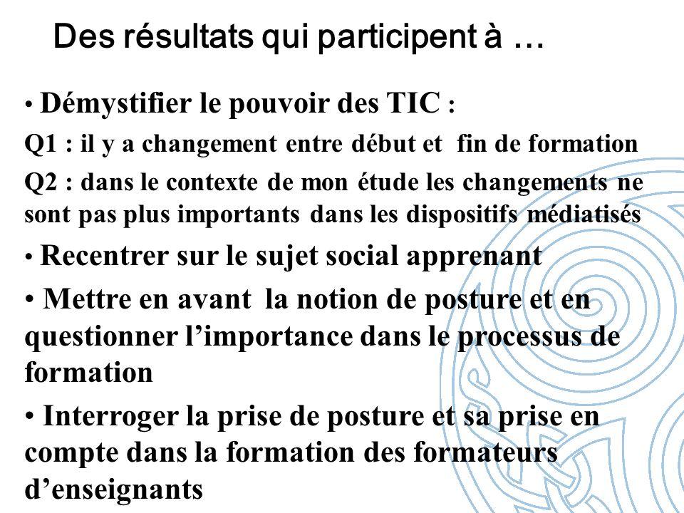 Des résultats qui participent à … Démystifier le pouvoir des TIC : Q1 : il y a changement entre début et fin de formation Q2 : dans le contexte de mon