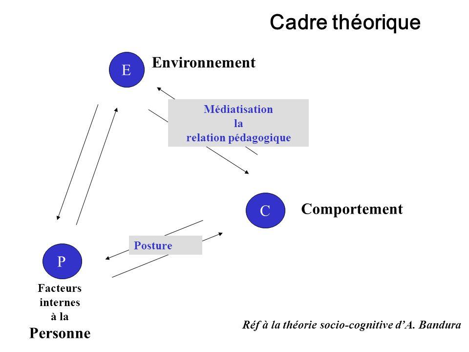 E P C Environnement Comportement Facteurs internes à la Personne Médiatisation la relation pédagogique Posture Réf à la théorie socio-cognitive dA. Ba