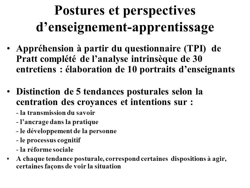 Postures et perspectives denseignement-apprentissage Appréhension à partir du questionnaire (TPI) de Pratt complété de lanalyse intrinsèque de 30 entr