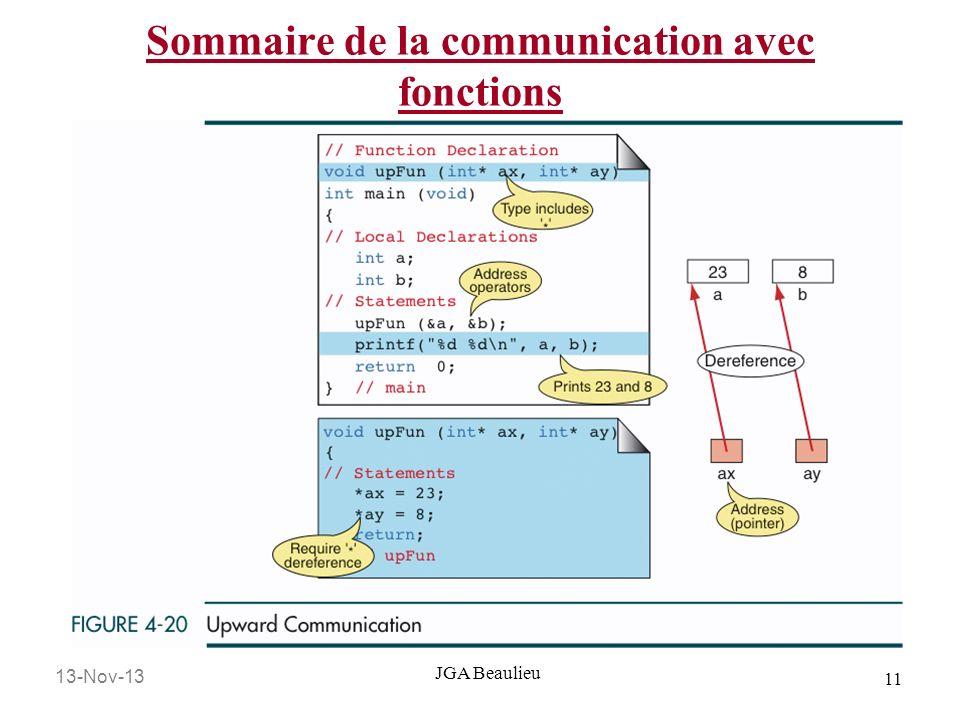 13-Nov-13 11 JGA Beaulieu Sommaire de la communication avec fonctions
