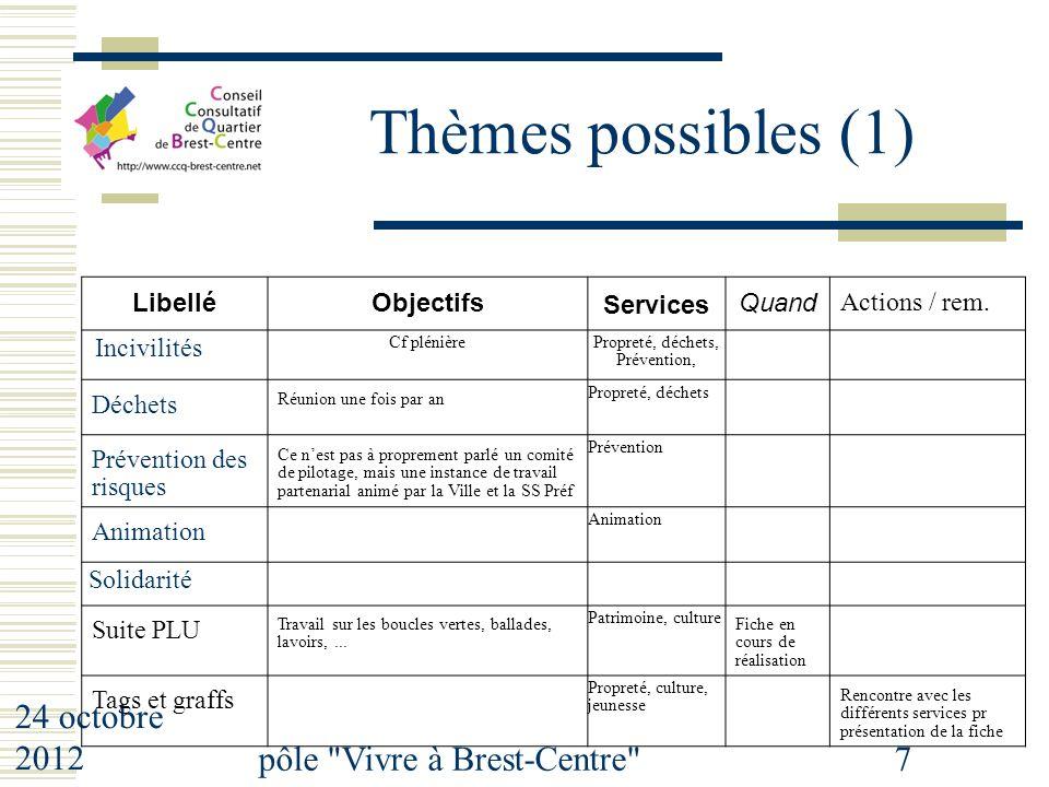 24 octobre 2012 pôle Vivre à Brest-Centre 7 Thèmes possibles (1) LibelléObjectifs Services Quand Actions / rem.