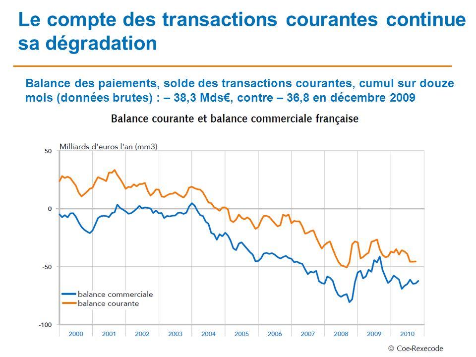 1 Le compte des transactions courantes continue sa dégradation Balance des paiements, solde des transactions courantes, cumul sur douze mois (données brutes) : – 38,3 Mds, contre – 36,8 en décembre 2009