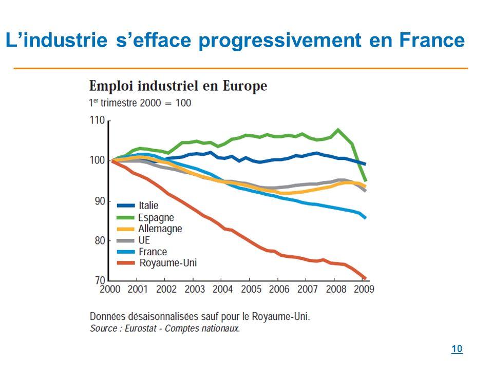 10 Lindustrie sefface progressivement en France