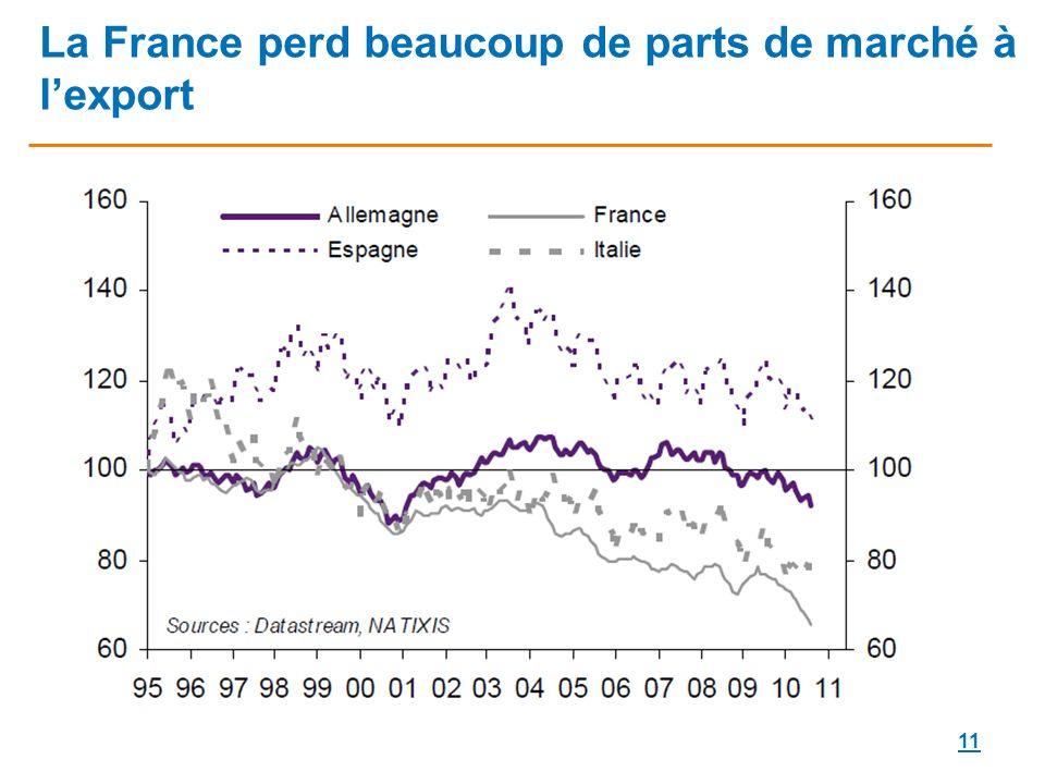 11 La France perd beaucoup de parts de marché à lexport