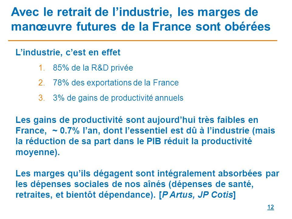 12 Avec le retrait de lindustrie, les marges de manœuvre futures de la France sont obérées Lindustrie, cest en effet 1.