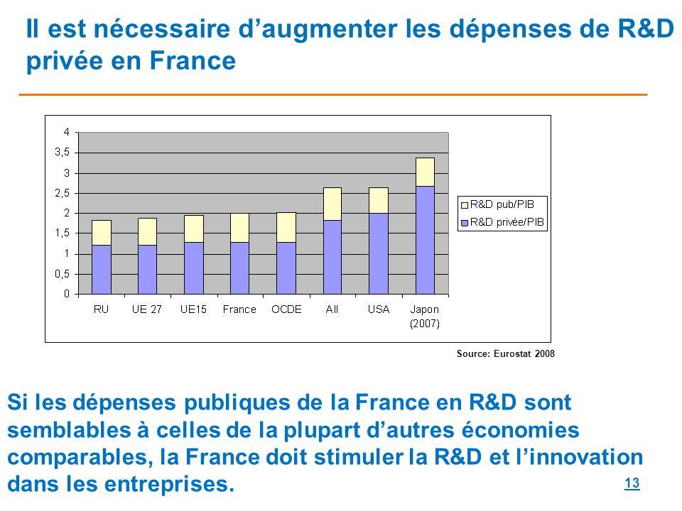 13 Il est nécessaire daugmenter les dépenses de R&D privée en France Source: Eurostat 2008 Si les dépenses publiques de la France en R&D sont semblables à celles de la plupart dautres économies comparables, la France doit stimuler la R&D et linnovation dans les entreprises.