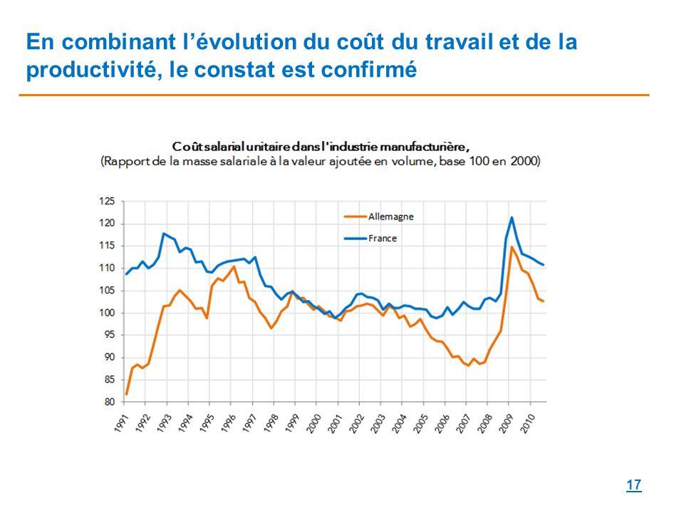 17 En combinant lévolution du coût du travail et de la productivité, le constat est confirmé