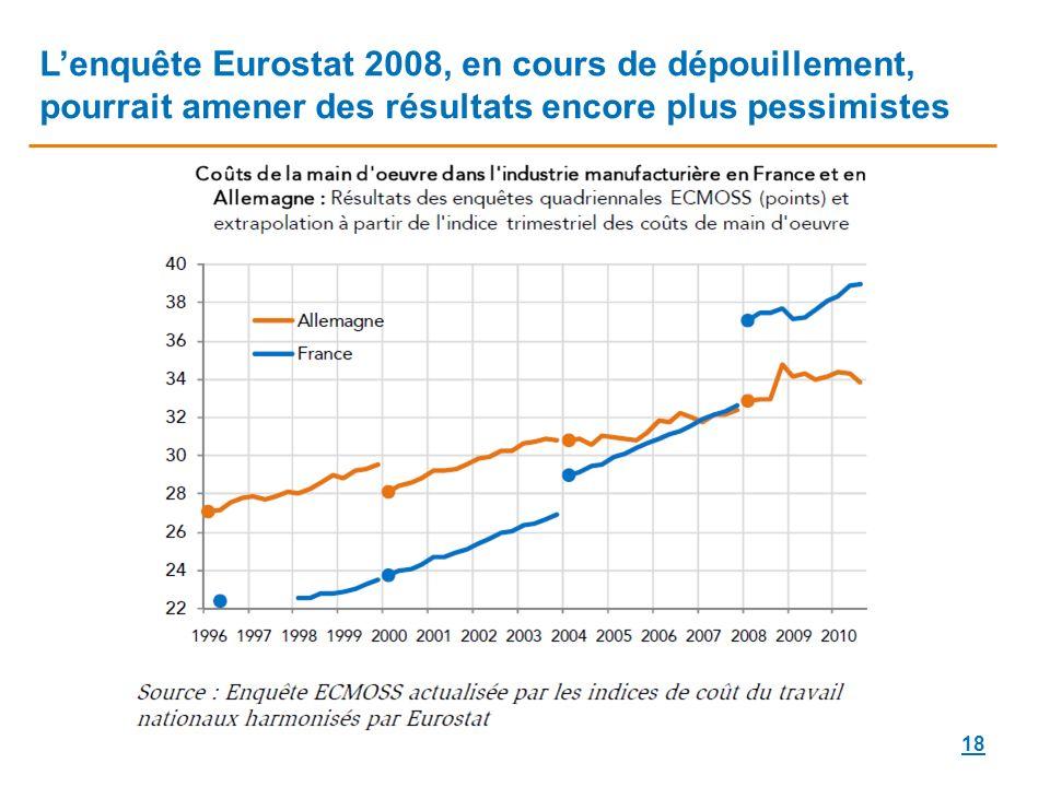 18 Lenquête Eurostat 2008, en cours de dépouillement, pourrait amener des résultats encore plus pessimistes